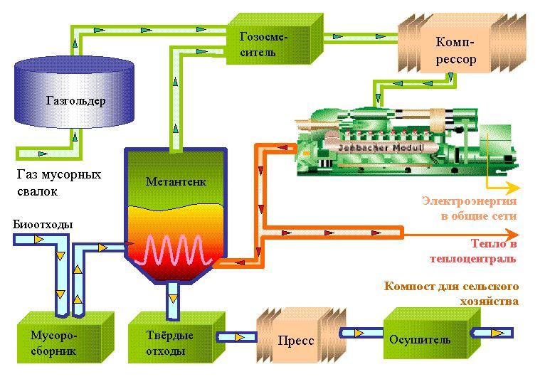 Заодно с природой биогаз: