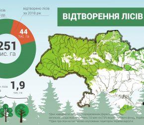 В 2018 году воспроизведен почти 44 тысячи гектаров леса, - Гослесагентство