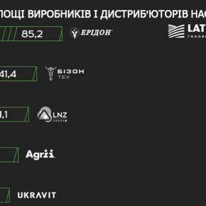 Определены логистические мощности крупнейших поставщиков семян и СЗР в Украине